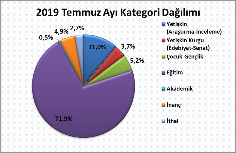 2019 Temmuz kategori dağılımı