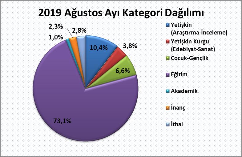 2019 Ağustos kategori dağılımı