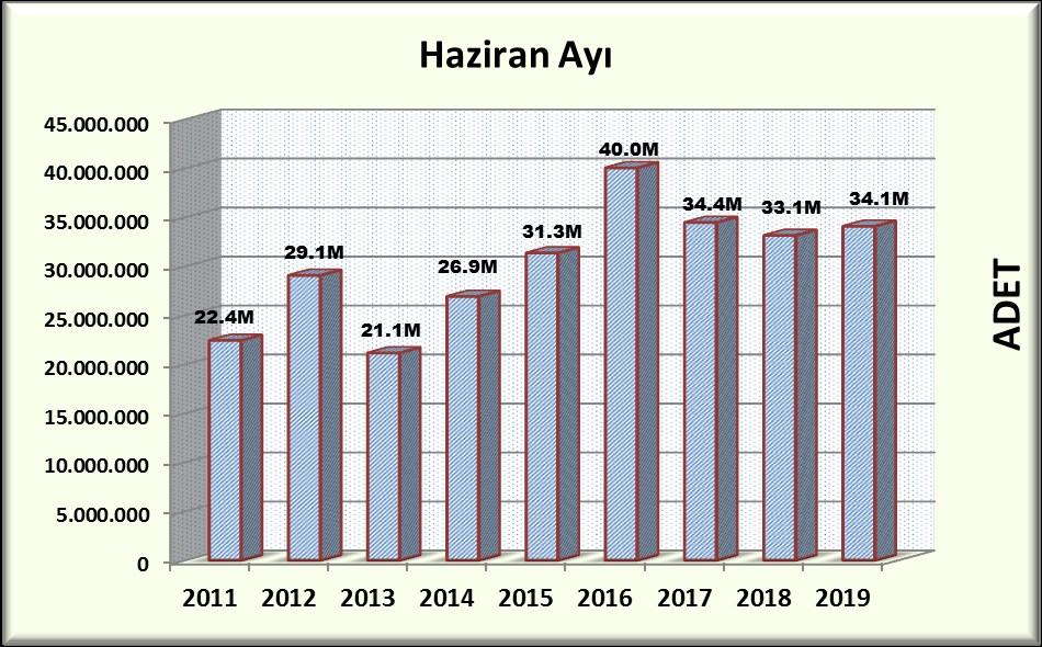 Bandrol verileri Haziran 2019